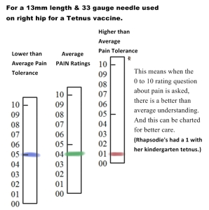 b- Average pain ratings corresponding- Kindergarten Tetnus